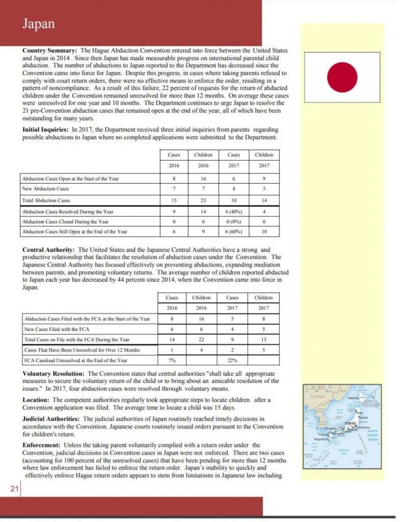 日本はハーグ条約を2014年に批准。しかし、ハーグ条約不履行の国12か国の一つとして日本は年次報告書でリストされている。